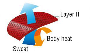 Functional Layer II
